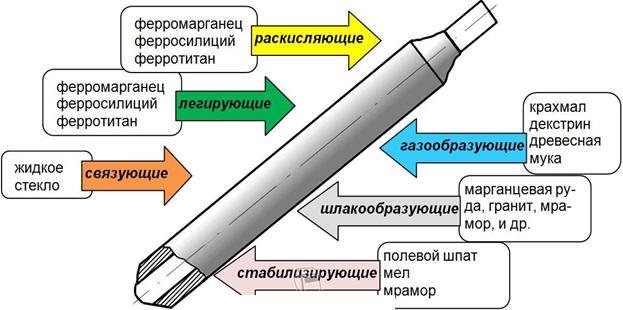 Типы и марки сварочных электродов